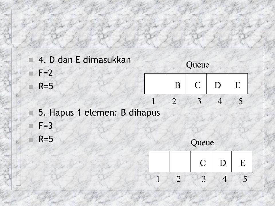 4. D dan E dimasukkan F=2. R=5. 5. Hapus 1 elemen: B dihapus. F=3. Queue. B C D E.