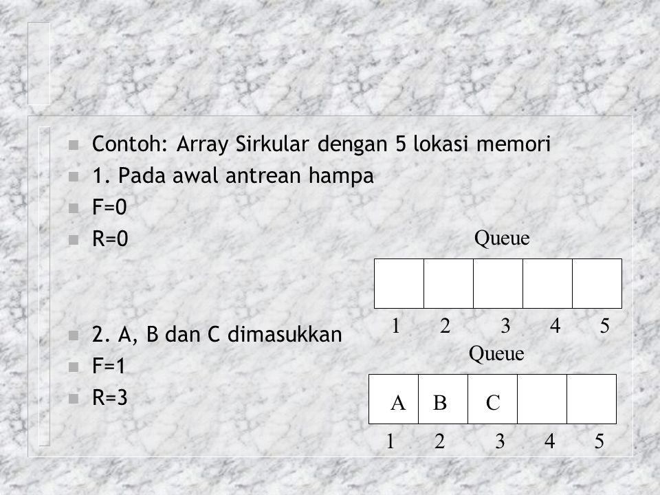 Contoh: Array Sirkular dengan 5 lokasi memori