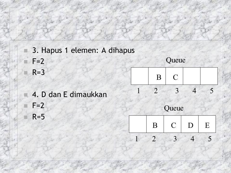 3. Hapus 1 elemen: A dihapus