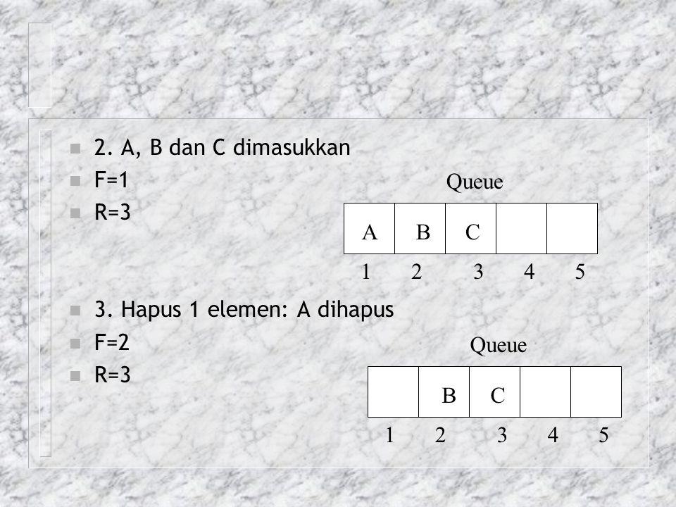 2. A, B dan C dimasukkan F=1. R=3. 3. Hapus 1 elemen: A dihapus. F=2. Queue. A B C.
