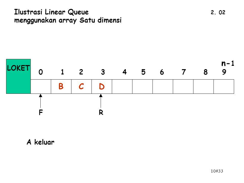 n-1 B C D Ilustrasi Linear Queue menggunakan array Satu dimensi