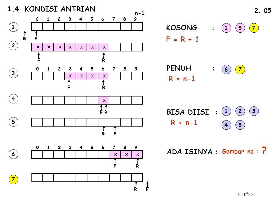 1.4 KONDISI ANTRIAN KOSONG : F = R + 1 PENUH : R = n-1 BISA DIISI :