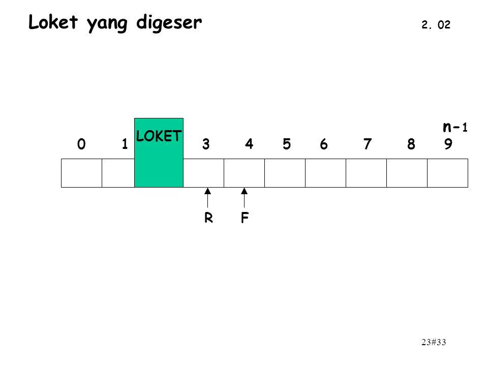 Loket yang digeser 2. 02 n-1 0 1 2 3 4 5 6 7 8 9 LOKET R F