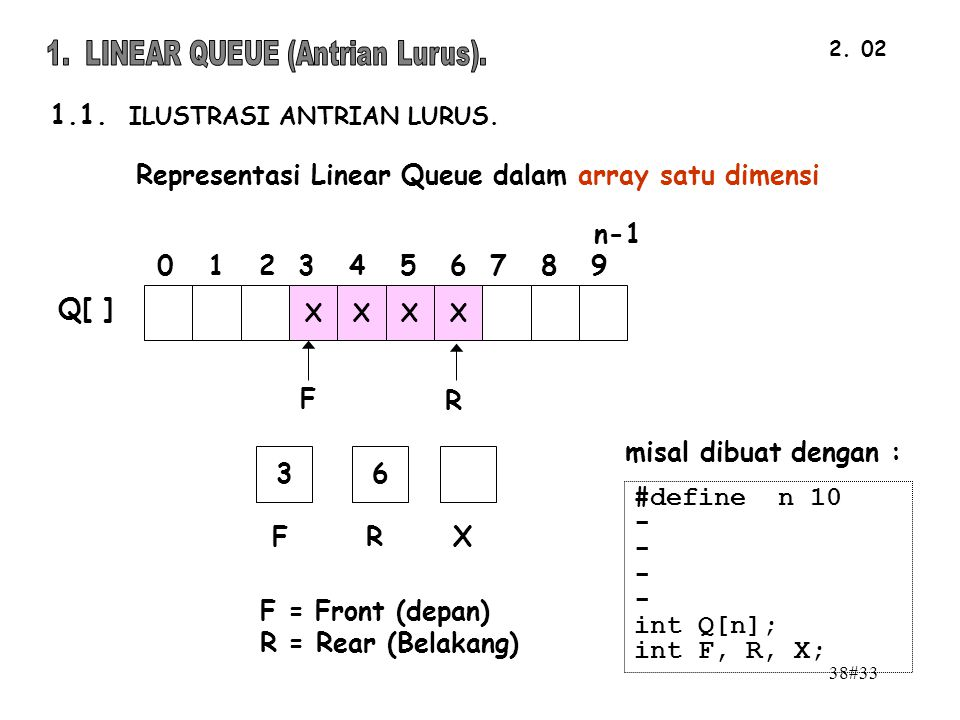 1. LINEAR QUEUE (Antrian Lurus).