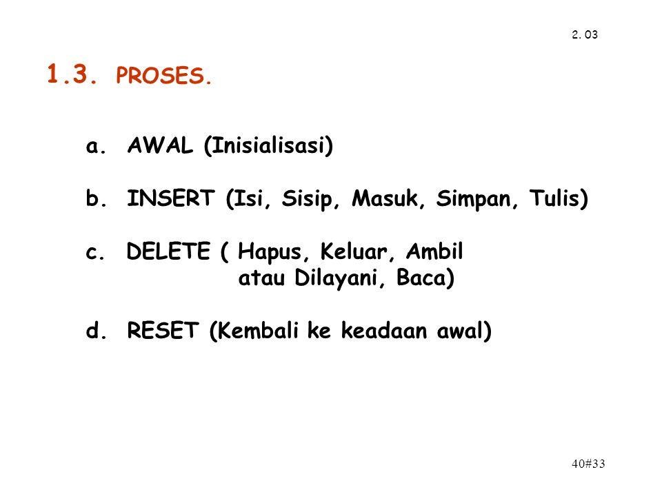 1.3. PROSES. a. AWAL (Inisialisasi)