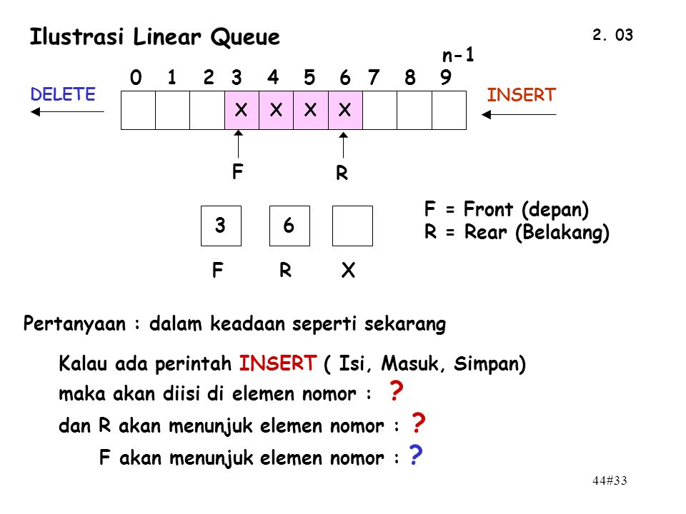 Ilustrasi Linear Queue
