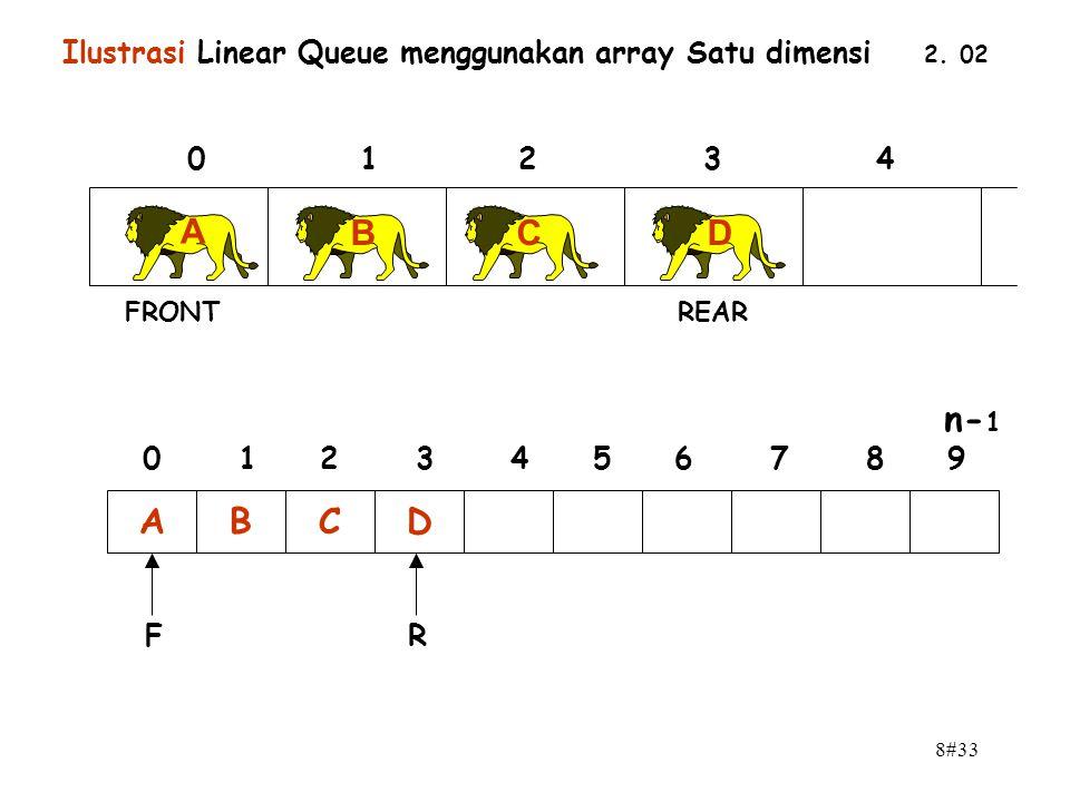Ilustrasi Linear Queue menggunakan array Satu dimensi