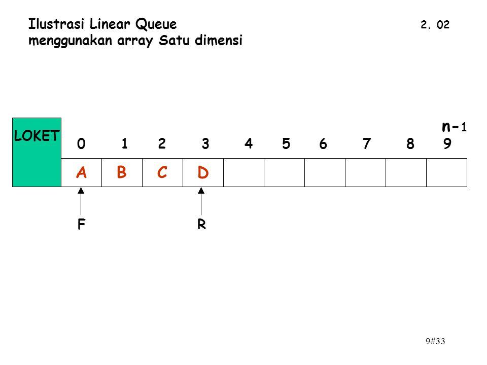 n-1 A B C D Ilustrasi Linear Queue menggunakan array Satu dimensi