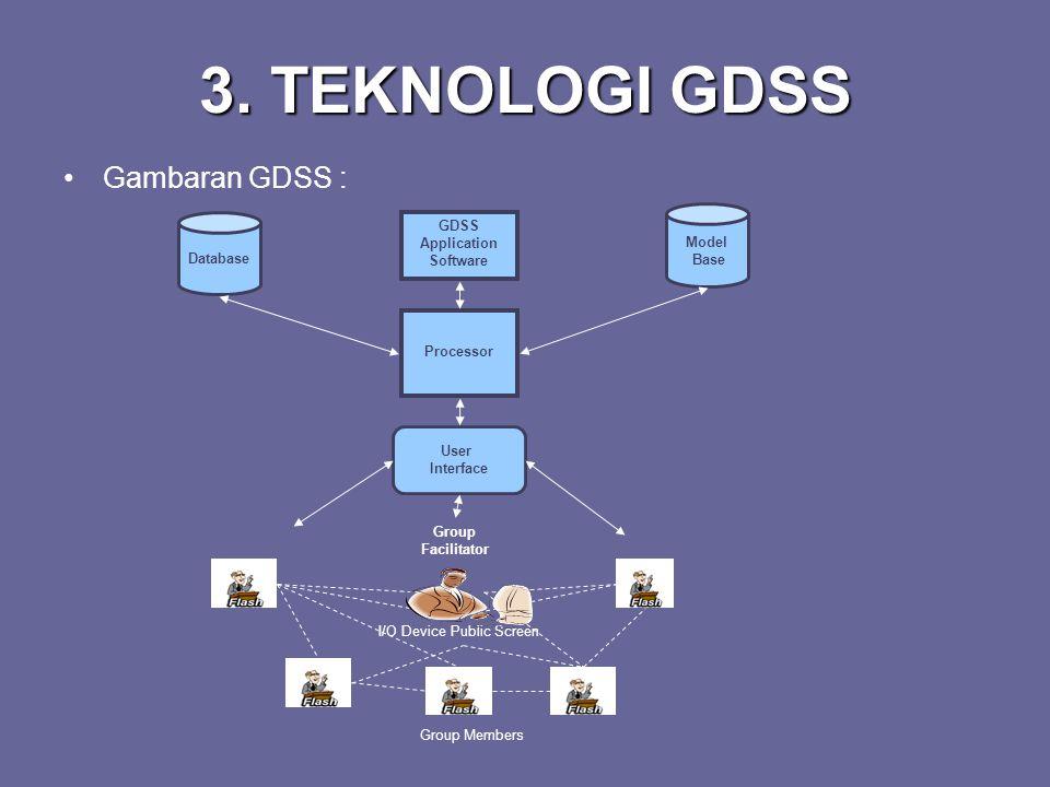 GDSS Application Software