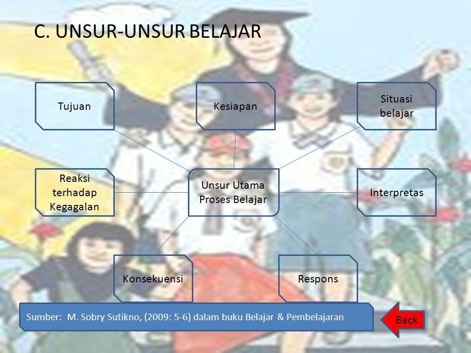 C. UNSUR-UNSUR BELAJAR Tujuan Kesiapan Situasi belajar