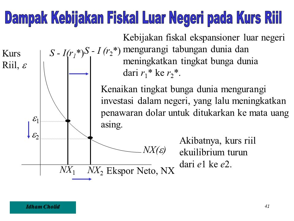 Dampak Kebijakan Fiskal Luar Negeri pada Kurs Riil