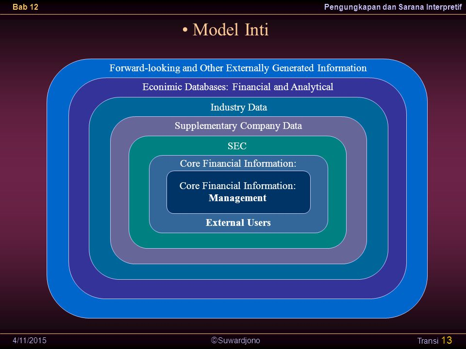 Model Inti Forward-looking and Other Externally Generated Information