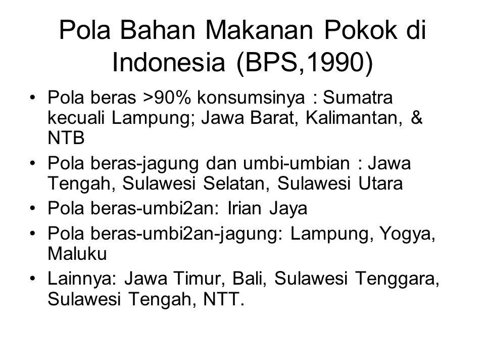 Pola Bahan Makanan Pokok di Indonesia (BPS,1990)