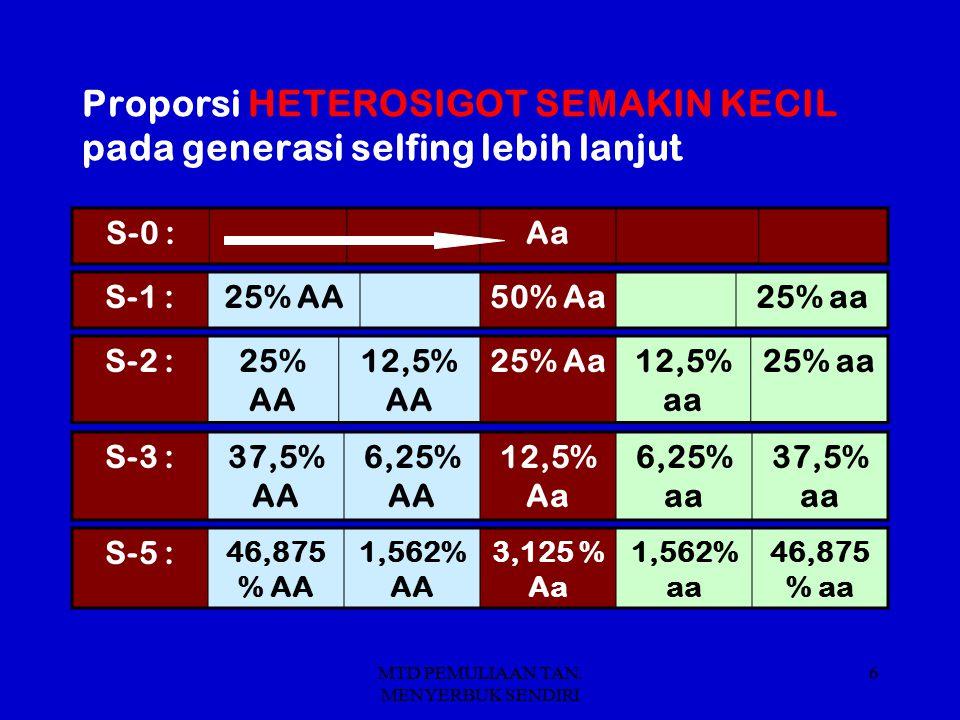 Proporsi HETEROSIGOT SEMAKIN KECIL pada generasi selfing lebih lanjut