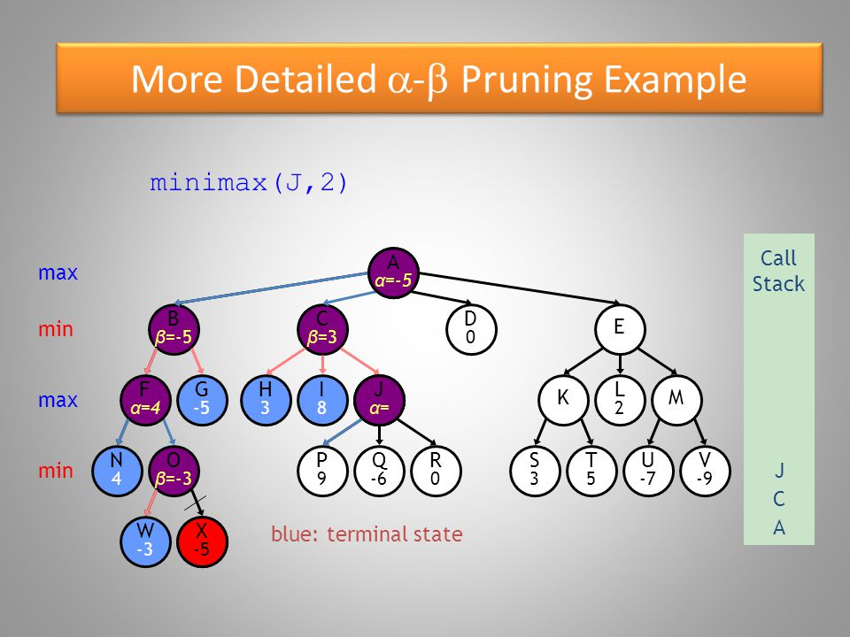 More Detailed - Pruning Example