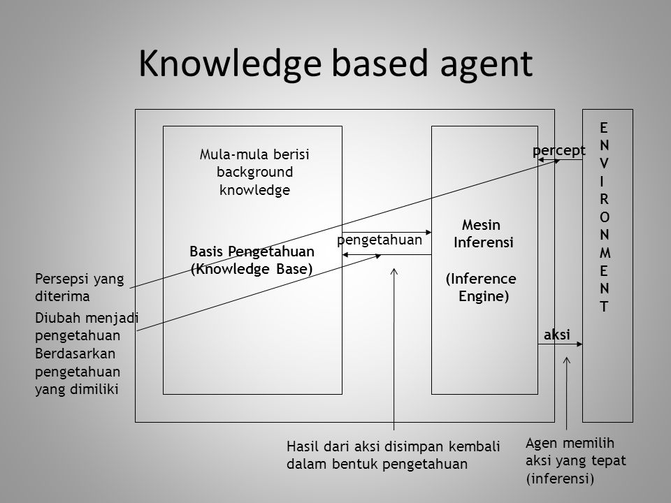 Basis Pengetahuan (Knowledge Base) Inferensi (Inference Engine)