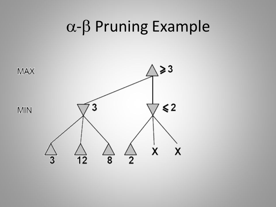 - Pruning Example