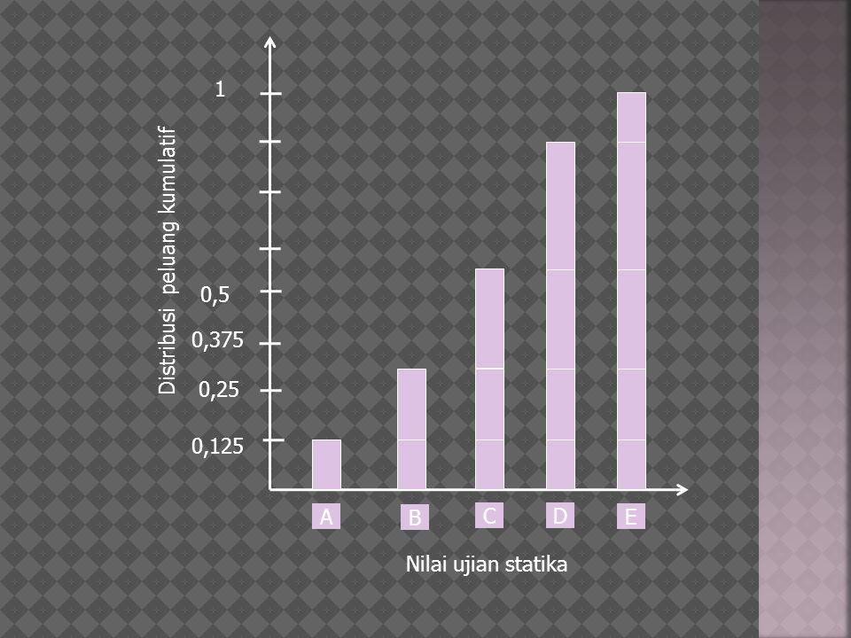 1 Distribusi peluang kumulatif 0,5 0,375 0,25 0,125 A B C D E Nilai ujian statika