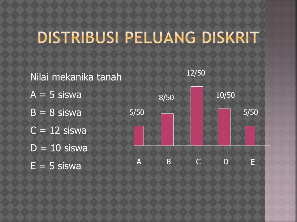 Distribusi peluang diskrit