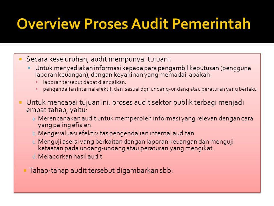 Overview Proses Audit Pemerintah