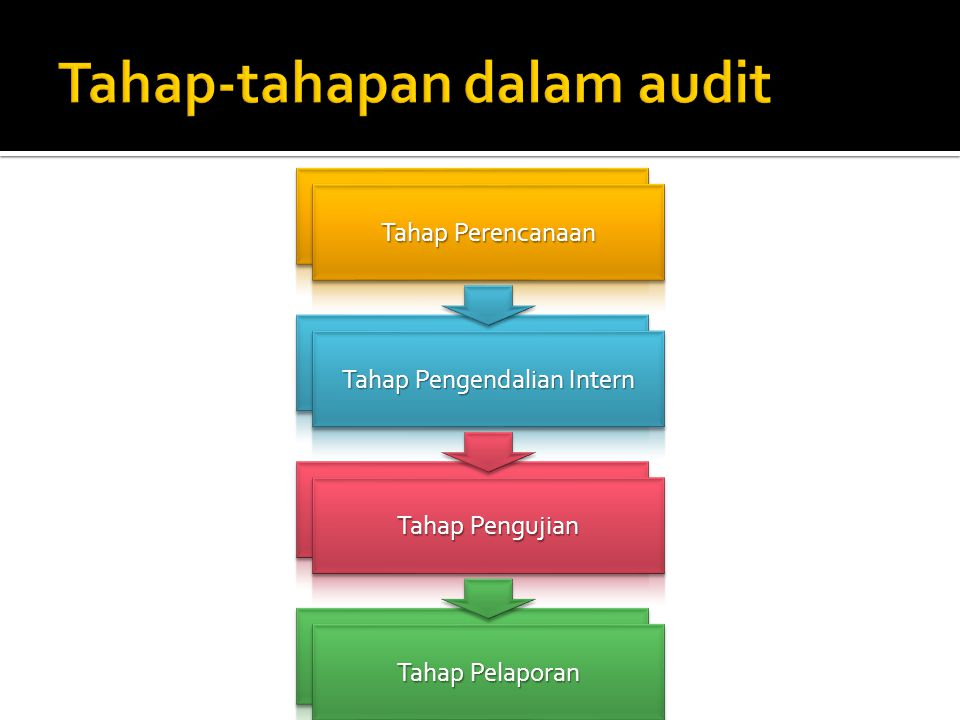Tahap-tahapan dalam audit