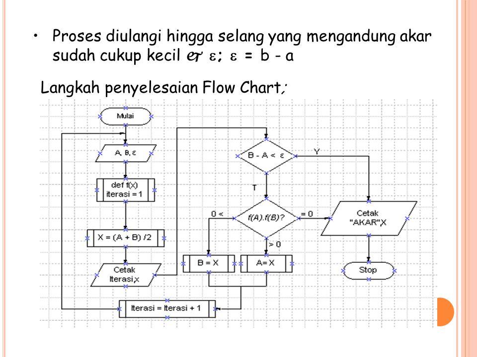 Proses diulangi hingga selang yang mengandung akar sudah cukup kecil  ;  = b - a