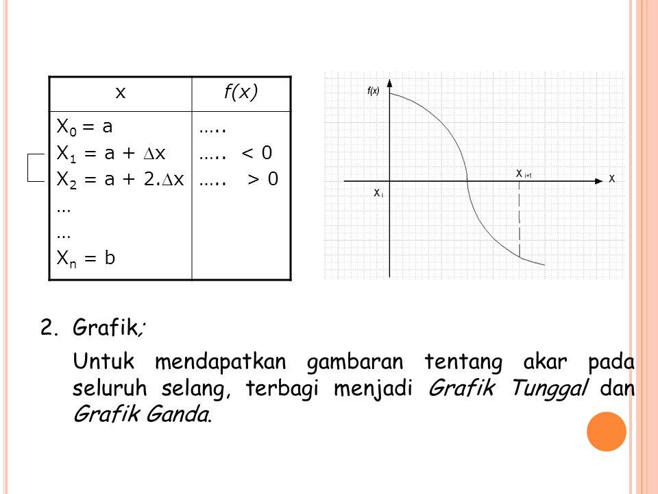 x f(x) X0 = a. X1 = a + x. X2 = a + 2.x. … Xn = b. ….. ….. < 0. ….. > 0. Grafik;