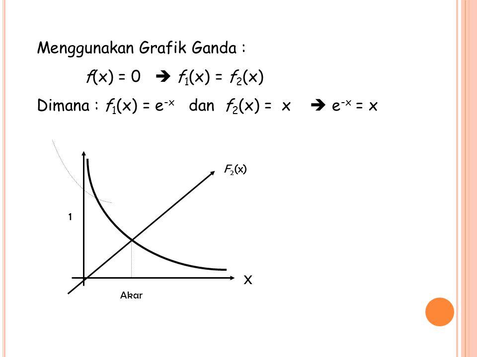 Menggunakan Grafik Ganda : f(x) = 0  f1(x) = f2(x)