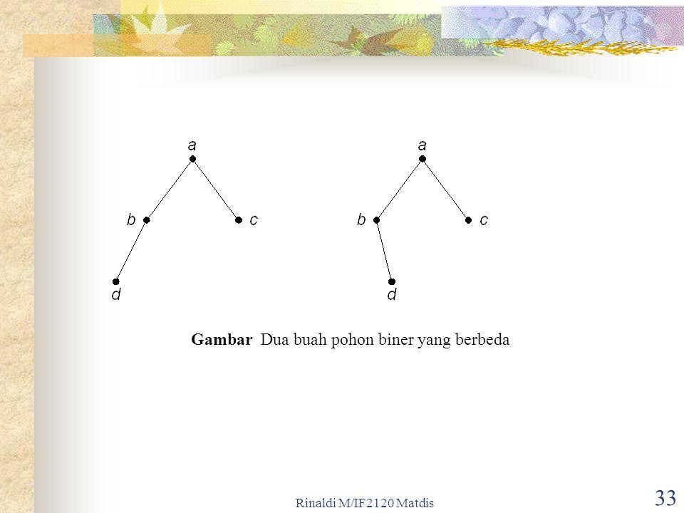 Gambar Dua buah pohon biner yang berbeda