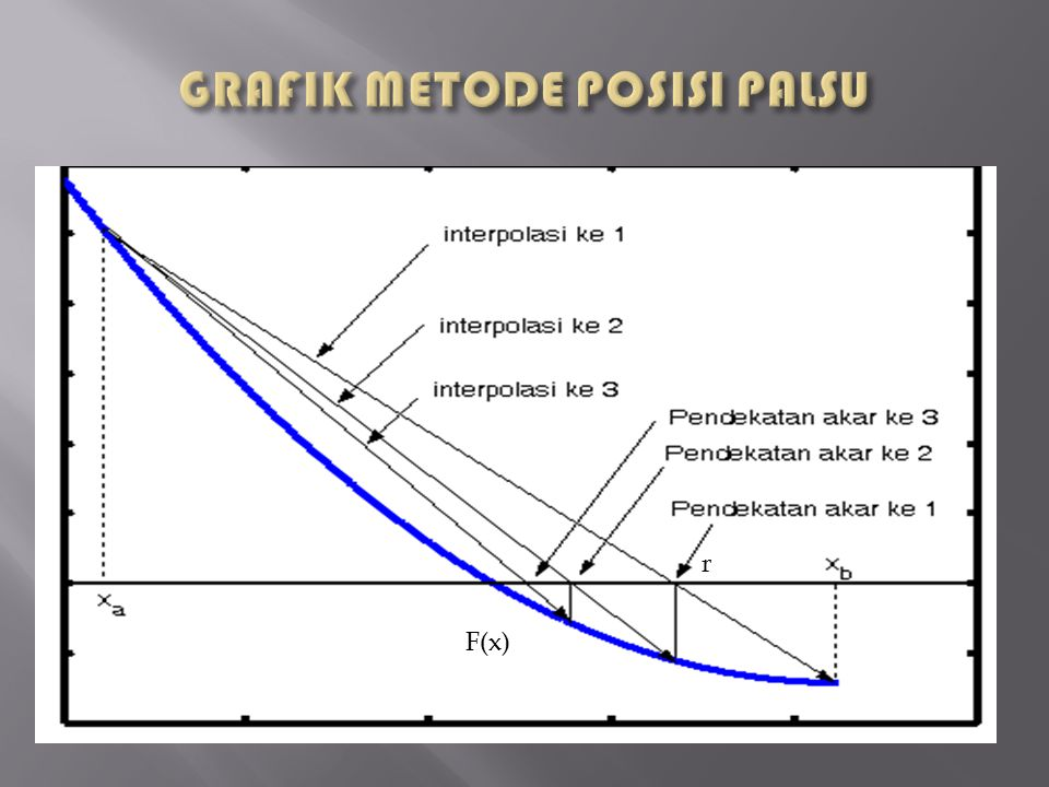 GRAFIK METODE POSISI PALSU