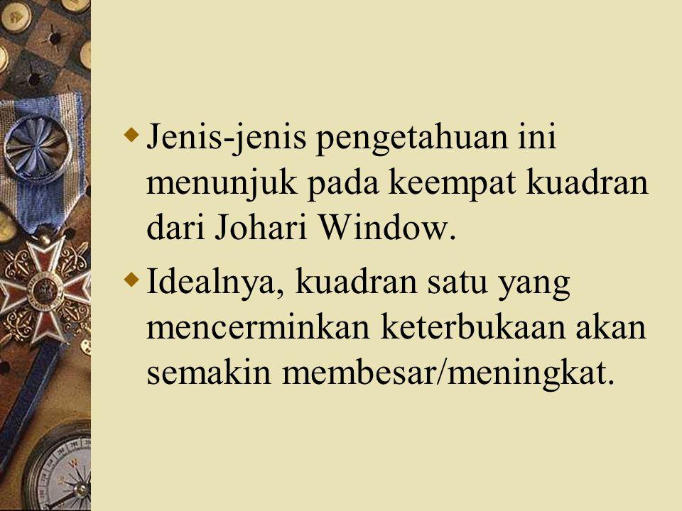 Jenis-jenis pengetahuan ini menunjuk pada keempat kuadran dari Johari Window.