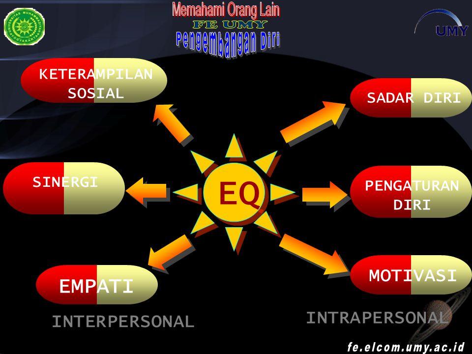 EQ EMPATI MOTIVASI INTRAPERSONAL INTERPERSONAL KETERAMPILAN SOSIAL
