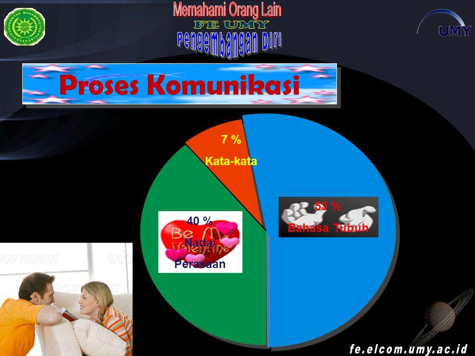 Proses Komunikasi 7 % Kata-kata 53 % Bahasa Tubuh 40 % Nada/ Perasaan