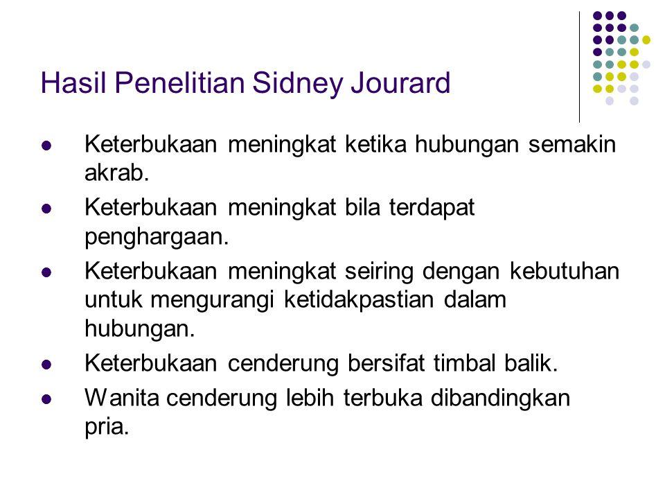 Hasil Penelitian Sidney Jourard