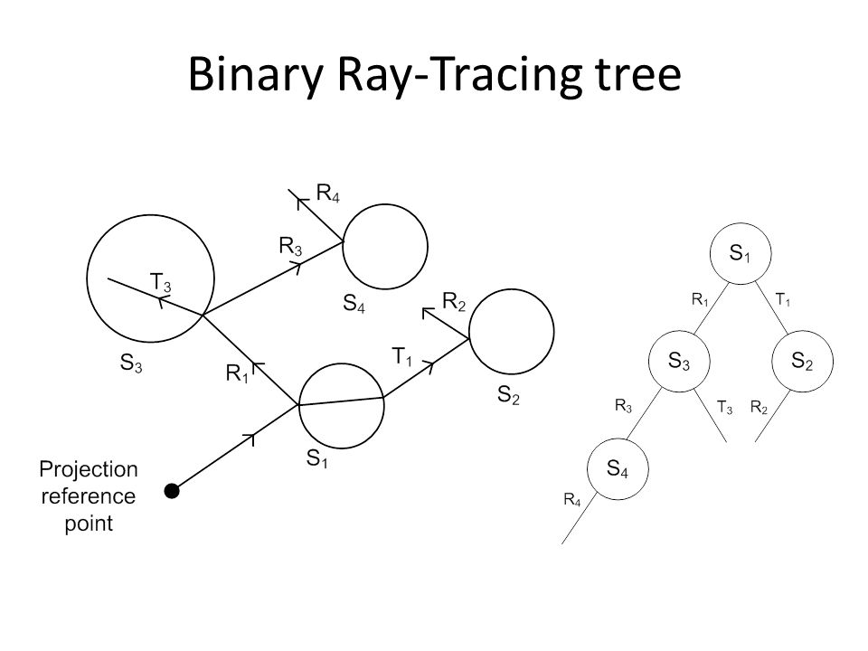 Binary Ray-Tracing tree