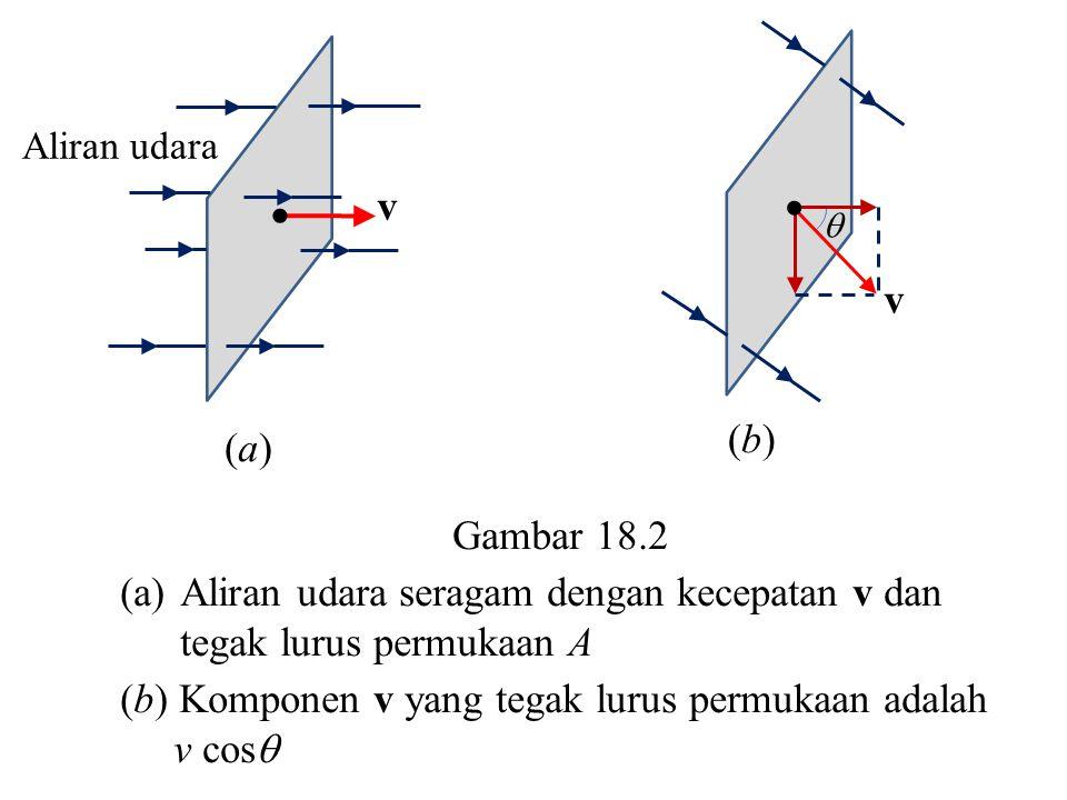 Aliran udara seragam dengan kecepatan v dan tegak lurus permukaan A