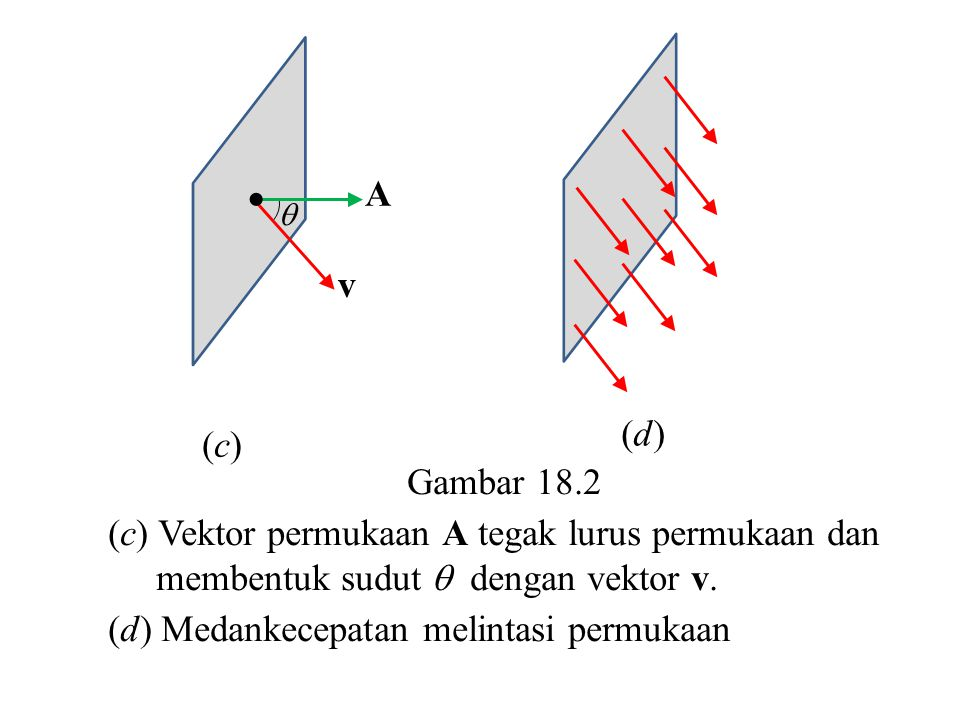(d) Medankecepatan melintasi permukaan