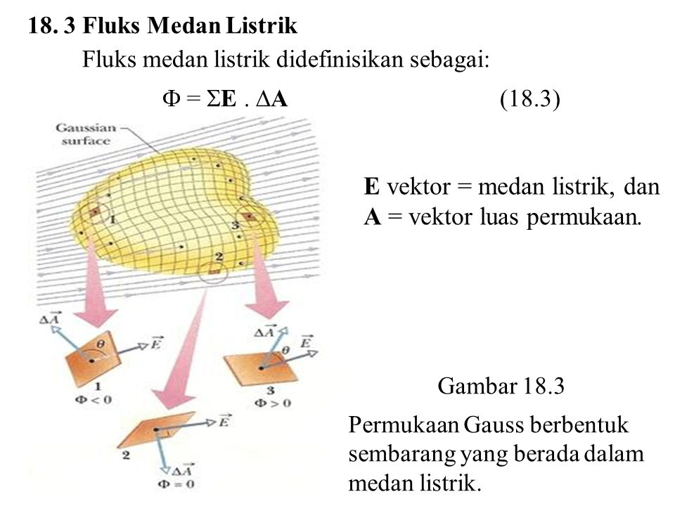 E vektor = medan listrik, dan A = vektor luas permukaan.