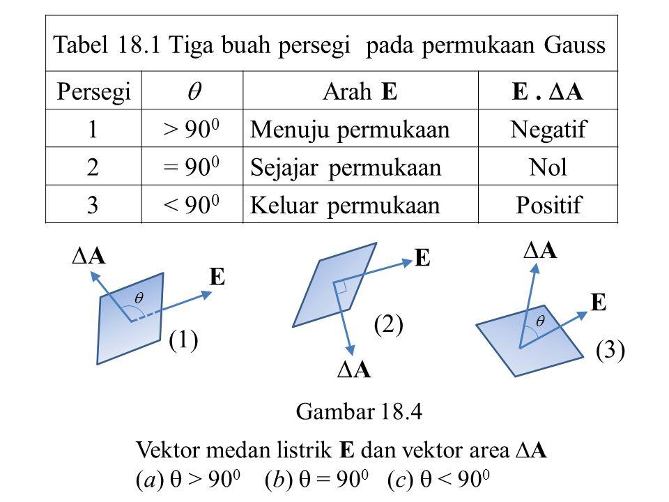 Tabel 18.1 Tiga buah persegi pada permukaan Gauss Persegi  Arah E