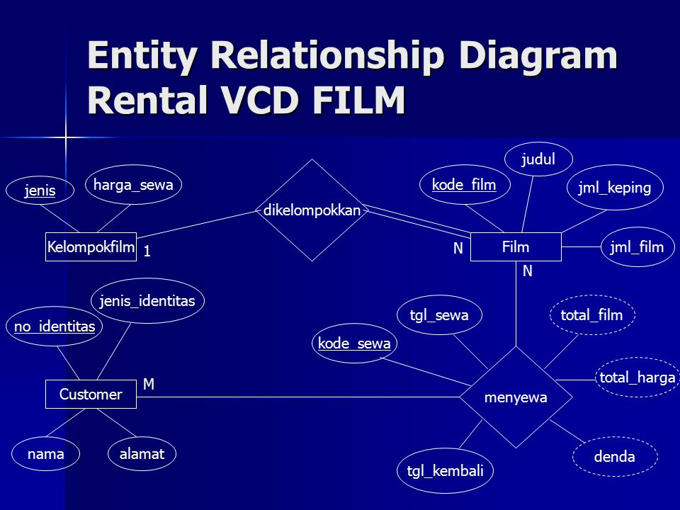 Entity Relationship Diagram Rental VCD FILM