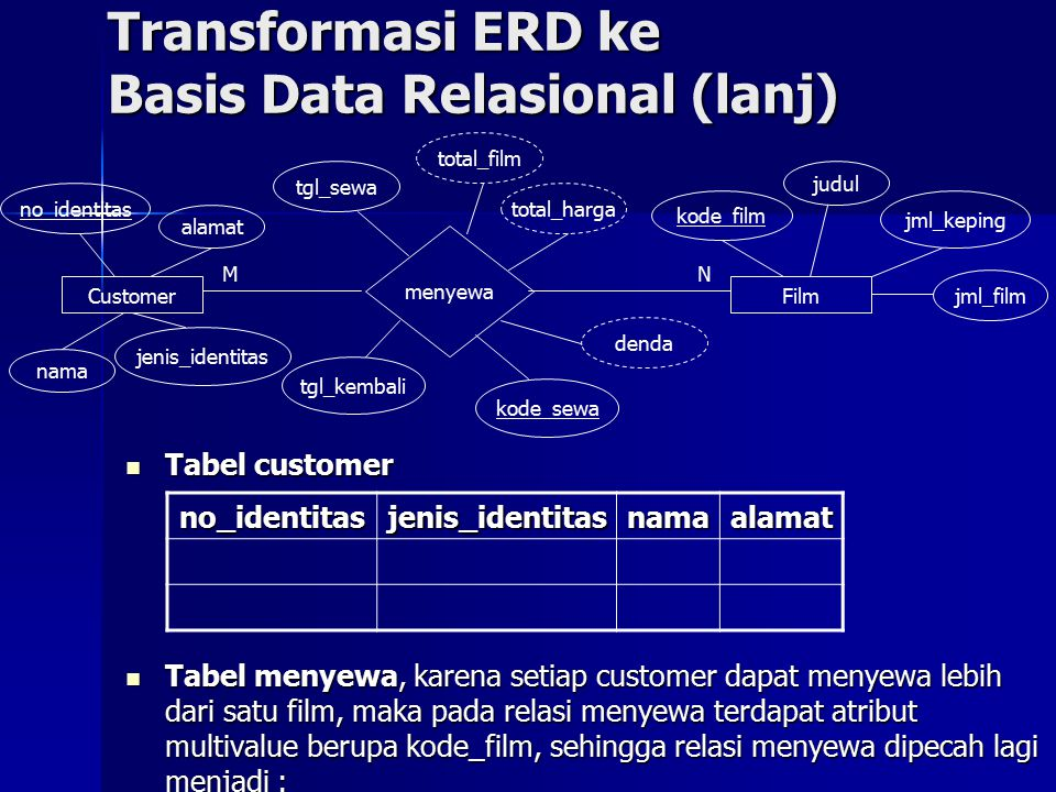 Transformasi ERD ke Basis Data Relasional (lanj)