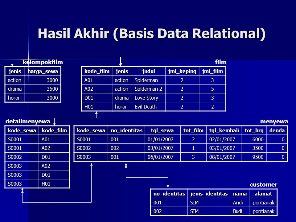 Hasil Akhir (Basis Data Relational)