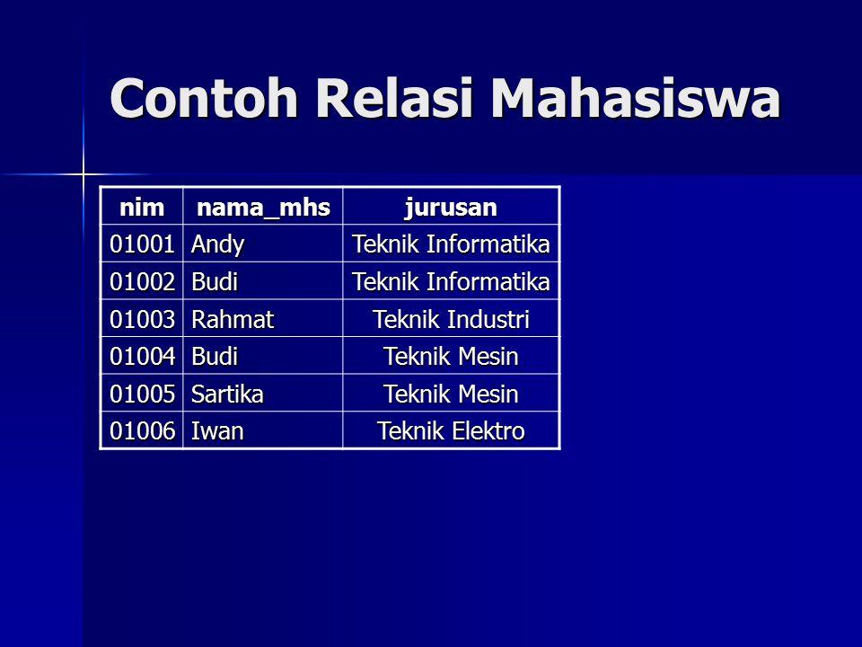 Contoh Relasi Mahasiswa