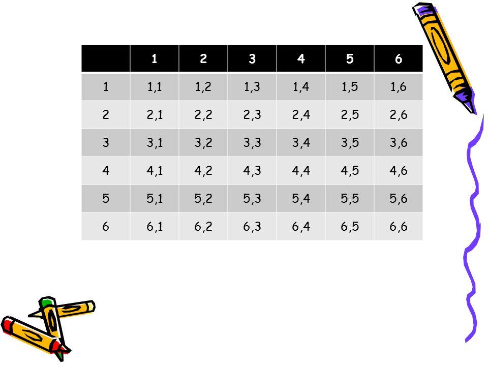1 2. 3. 4. 5. 6. 1,1. 1,2. 1,3. 1,4. 1,5. 1,6. 2,1. 2,2. 2,3. 2,4. 2,5. 2,6. 3,1. 3,2.