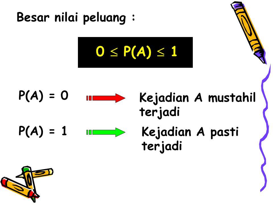 0  P(A)  1 Besar nilai peluang : P(A) = 0