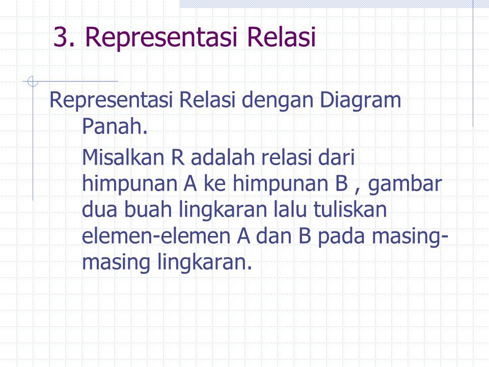 3. Representasi Relasi Representasi Relasi dengan Diagram Panah.