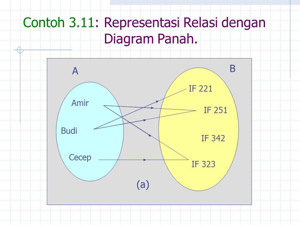 Contoh 3.11: Representasi Relasi dengan Diagram Panah.