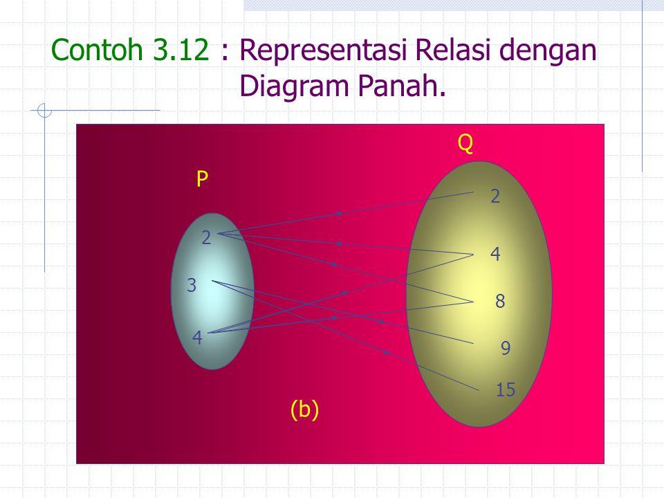 Contoh 3.12 : Representasi Relasi dengan Diagram Panah.