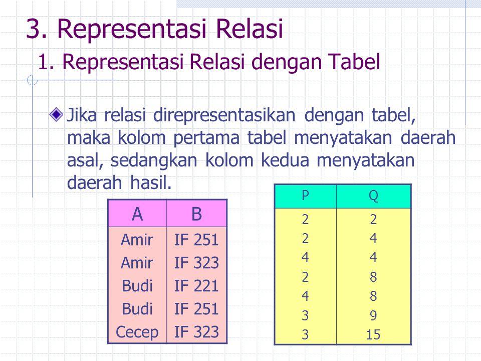 1. Representasi Relasi dengan Tabel