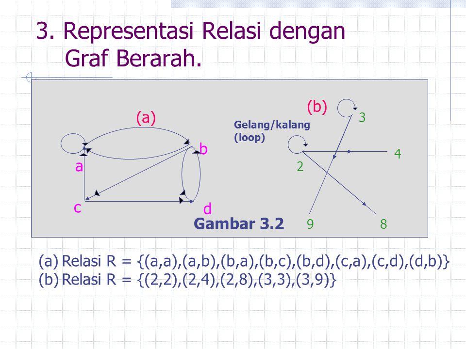 3. Representasi Relasi dengan Graf Berarah.